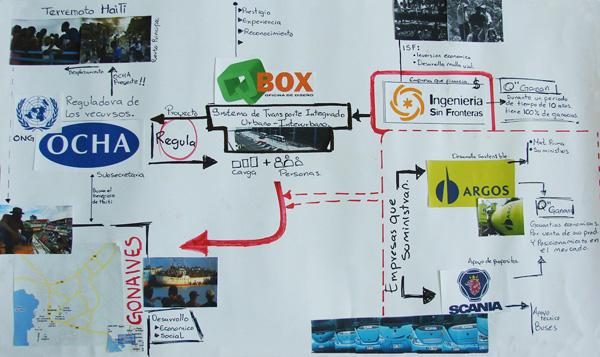 Estrategia del Proyecto Transporte Web