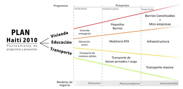 Formulación del Plan,sus programas y proyectosWeb