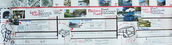 Proyectos al interior del Programa Transporte Web