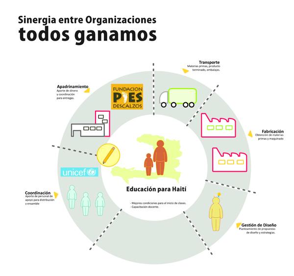 Estrategia del Proyecto Educación Web